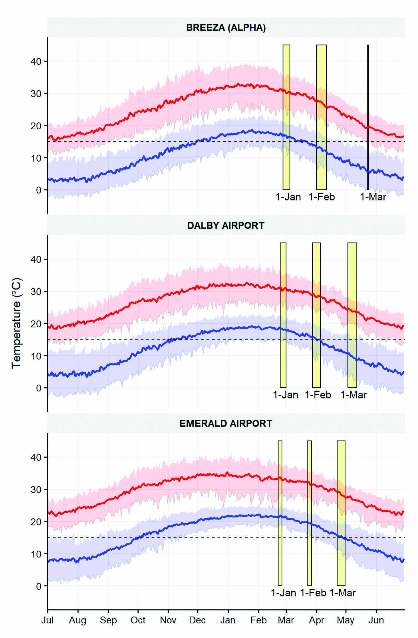 Figure 1. Daily minimum (blue) and maximum (red) temperatures for Breeza, Dalby and Emerald BOM stations from 1950 to 2019. Solid lines and shaded bands show the daily mean and spread (5 to 95th percentiles) of recorded temperatures. Horizontal dashed line shows the conservative minimum temperature threshold for successful flowering in commercial cultivars. Yellow rectangles show the simulated flowering date for a medium maturity sorghum main stem sown on 1 January, 1 February or 1 March. Flowering time is only shown for successfully simulated crops and not the failed crops that frequently occur for late plantings, especially at Breeza and Dalby. SOURCE Dr Joe Eyre