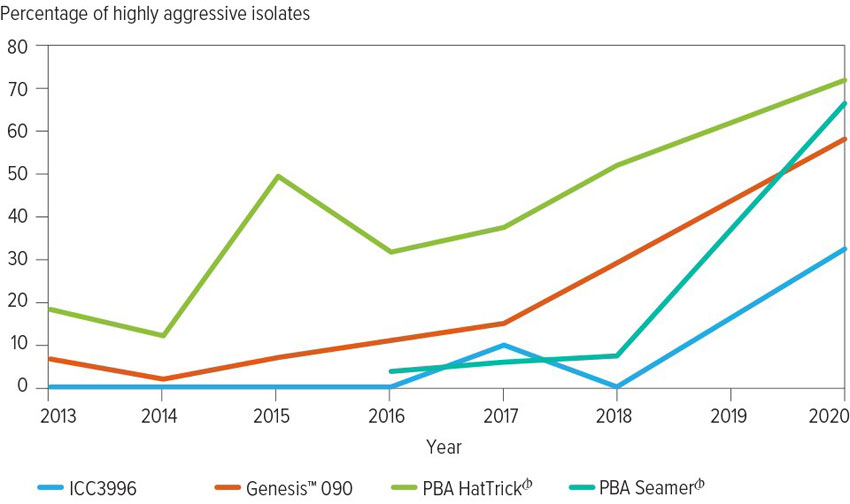 chart showing increase in aggressive ascochyta isolates
