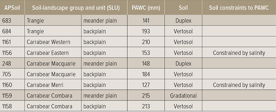Table showing soil characteristics