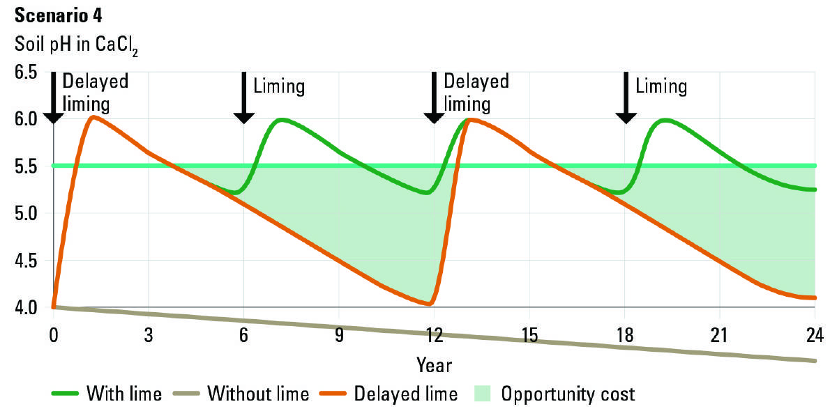 Figure 4: Scenario for liming when intervention is delayed.