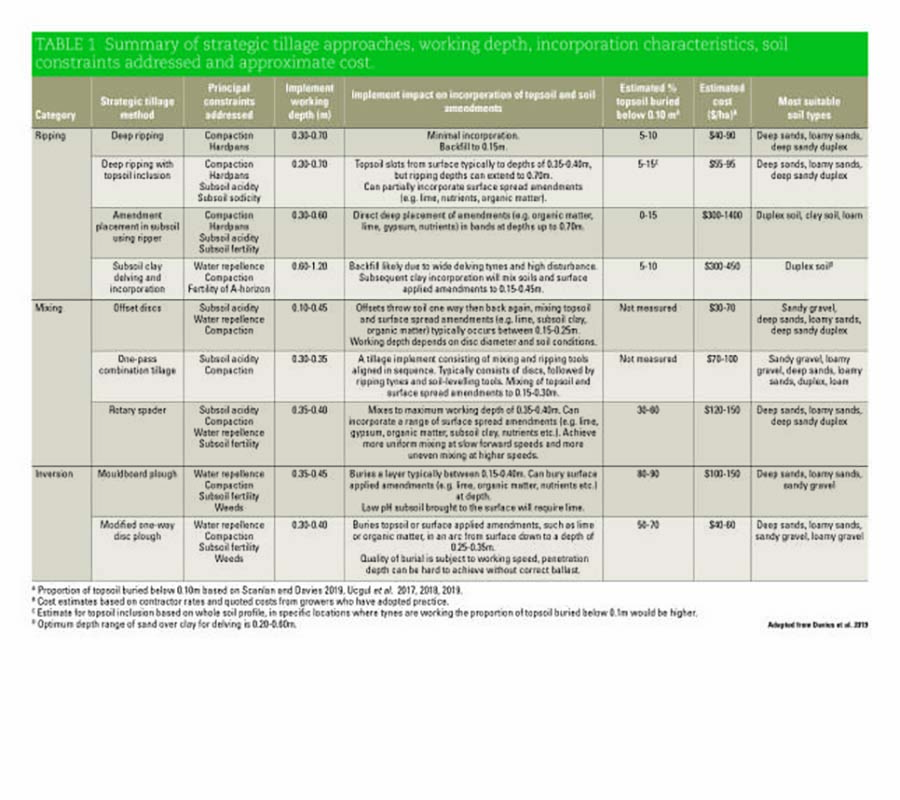 Table 1: Summary of strategic tillage approaches