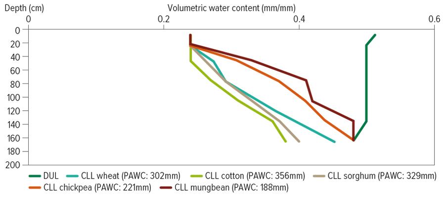 figure showing PAWC
