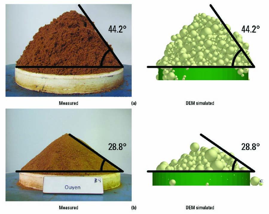 Measured angle of repose (soil at rest) versus discrete element method simulation for (a) cohesive soil and (b) non-cohesive soil
