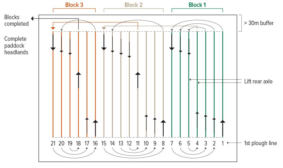 block ploughing diagram