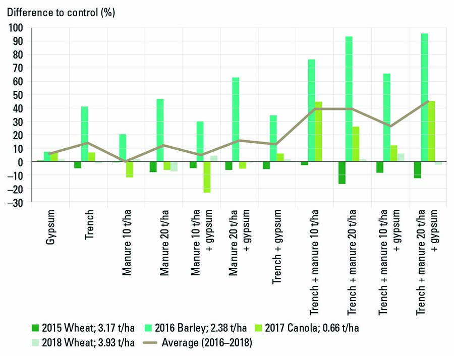 FIGURE 2 Percentage difference in grain yield between the manure, gypsum and trenched treatments at Ongerup between 2015 and 2018. SOURCE DPIRD