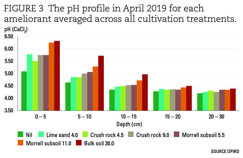 FFigure 3 the pH profile in April 2019 for each ameliorant averaged across all cultivation treatments.
